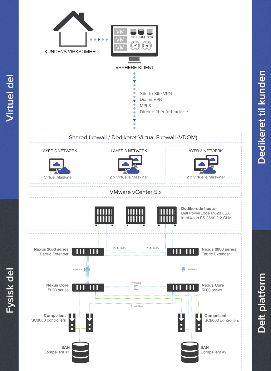 virtual-datacenter-network